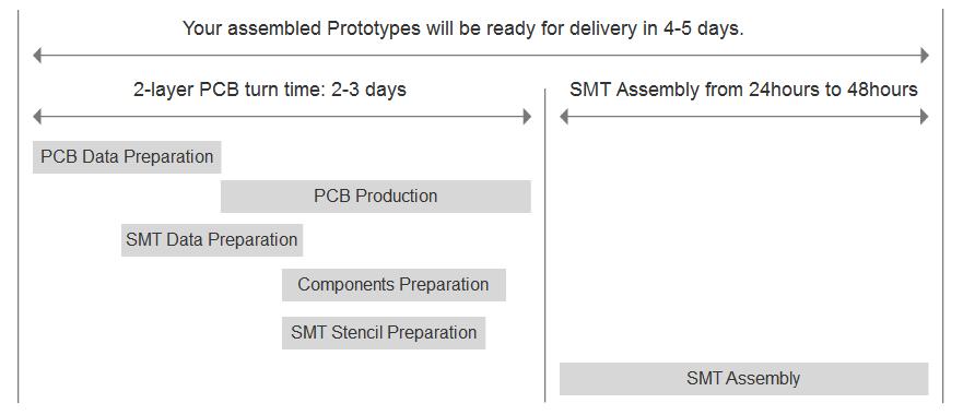 Surface Mount (SMT) PCB Assembly - JLCPCB